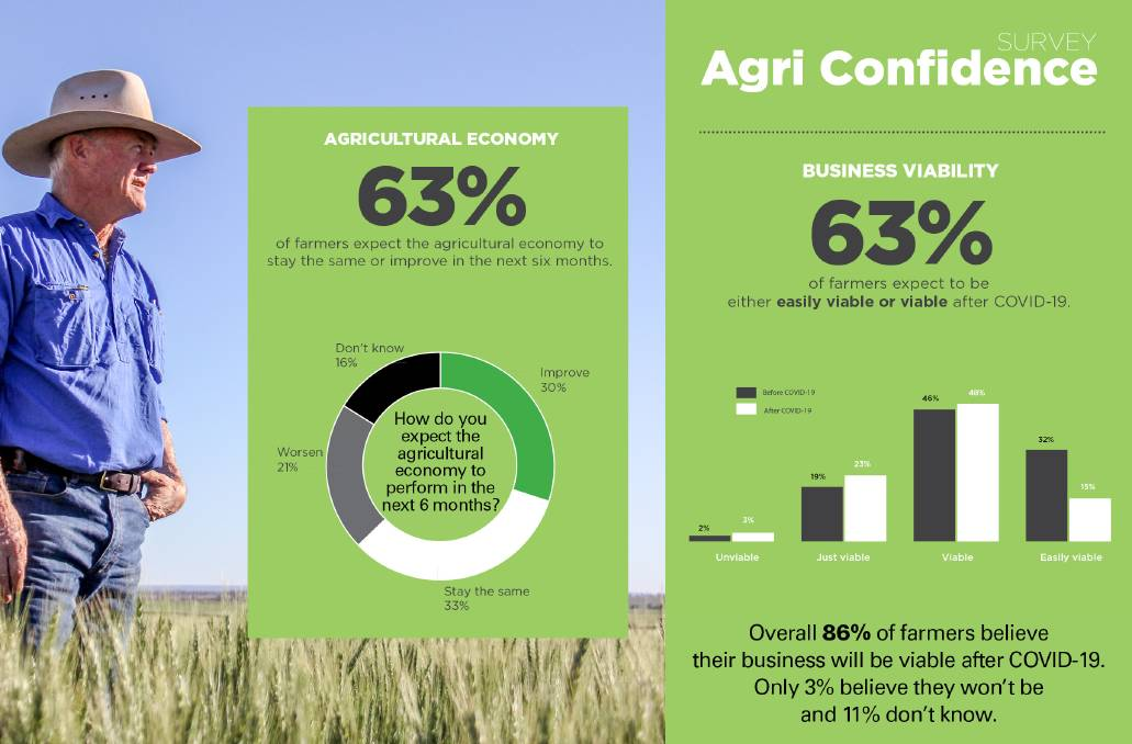 Poll position: The Chi Squared confidence survey of 723 Australian farmers was conducted March 19-23.