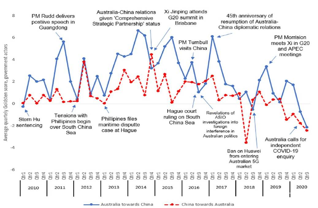 Figure 1: The long-term trends in the political relations index for Australia and China.
